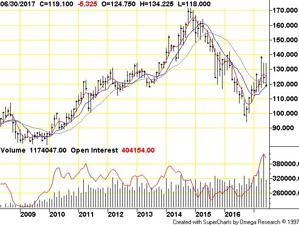 Live Cattle (Globex) Monthly Commodity Futures Price Chart : CME