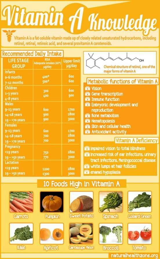 Love Vitamin A's...eat Pumpkin Pie