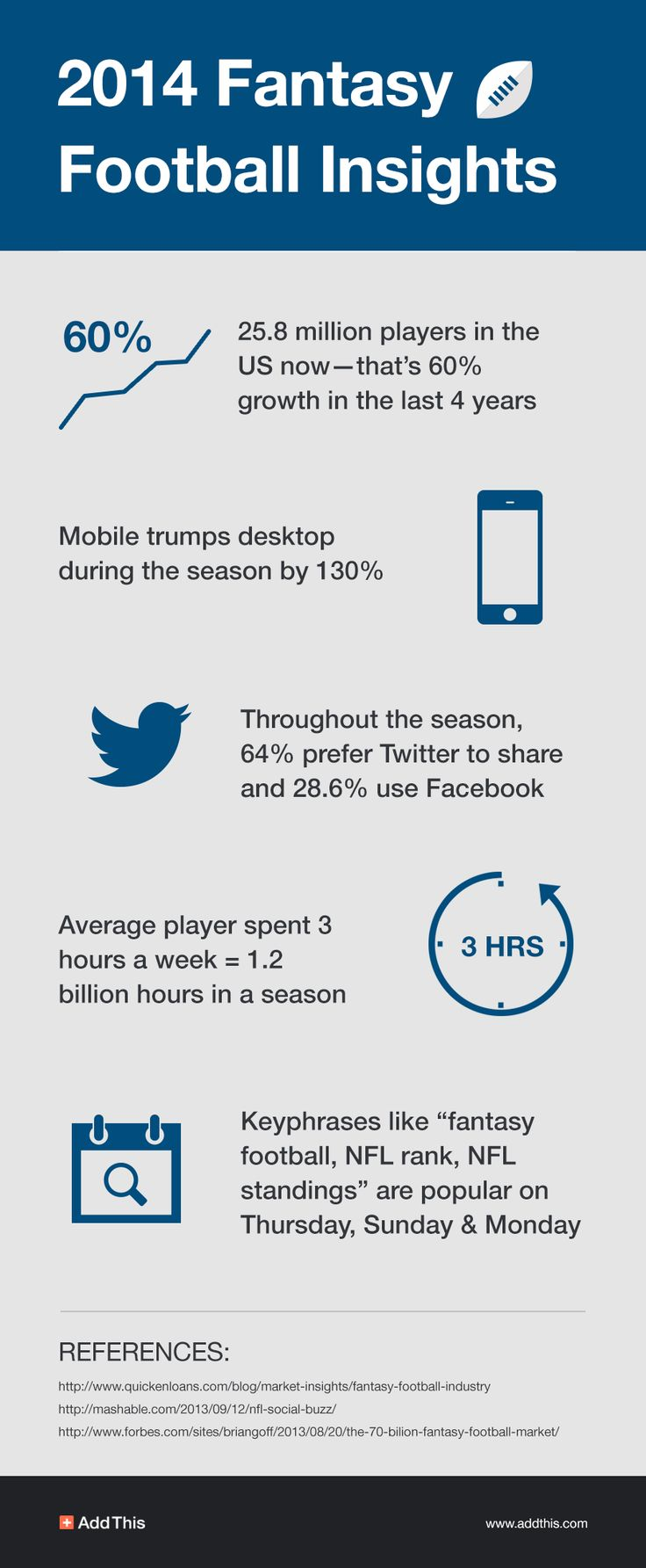 [INFOGRAPHIC] Fantasy football's here & we've got tips to help you create content that fans will enjoy! Read more >> http://www.addthis.com/blog/2014/08/26/5-tips-to-increase-your-site-traffic-during-fantasy-football-season/#.U_yIc0jkYne