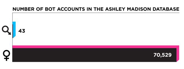 """Ashley Madison's army of fembots appears to have been a sophisticated, deliberate, and lucrative fraud. The [site's source] code tells the story of a company trying to weave the illusion that women on the site were plentiful and eager. Whatever the total number of real, active female Ashley Madison users is, the company was clearly on a desperate quest to design legions of fake women to interact with the men on the site."""