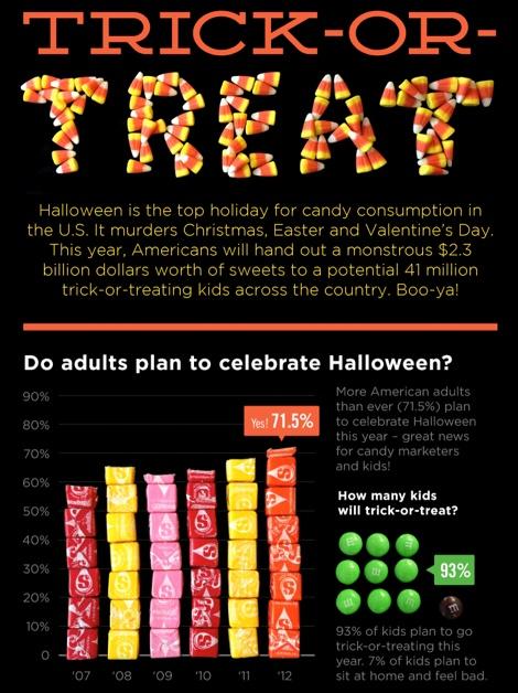 halloween spending facts