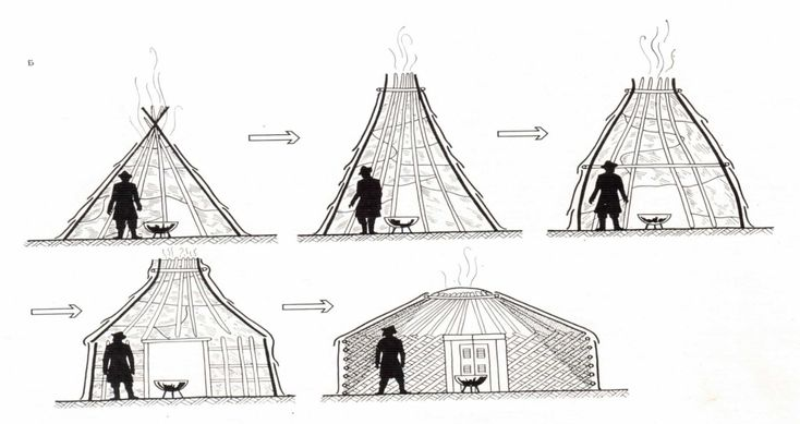 mongol ger Yurt, also spelled yurta, mongol ger, tentlike central asian nomad's dwelling, erected on wooden poles and covered with skin, felt, or handwoven textiles in bright.