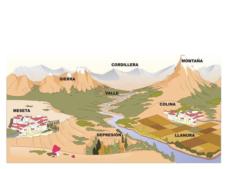 Fuente:  Practicopedia                Ría de Ferrol     Valle del Río Ebro     Cabo de Buena Esperanza     Cordillera de los Andes     ...