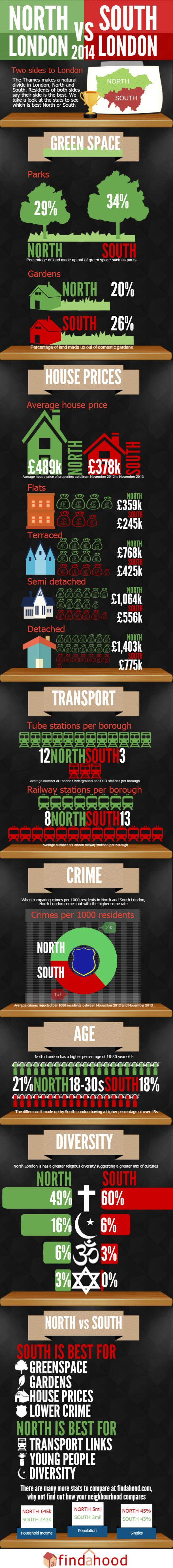 Infographic: North vs South London in numbers