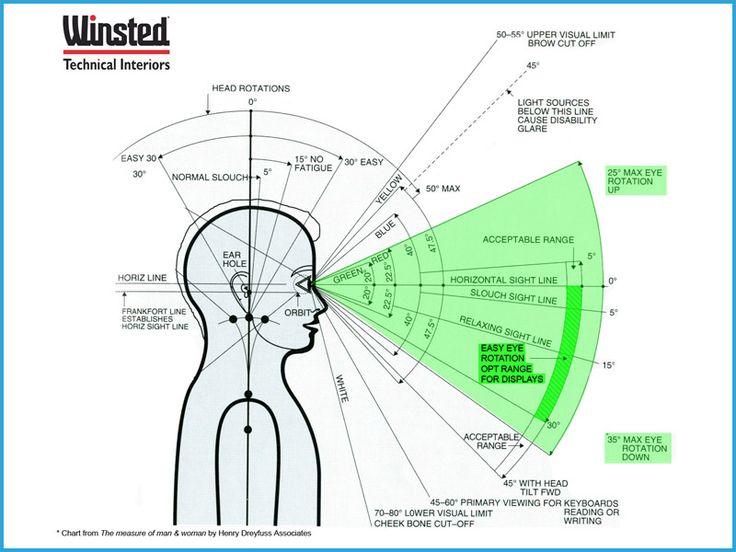 Computer visual ergonomics
