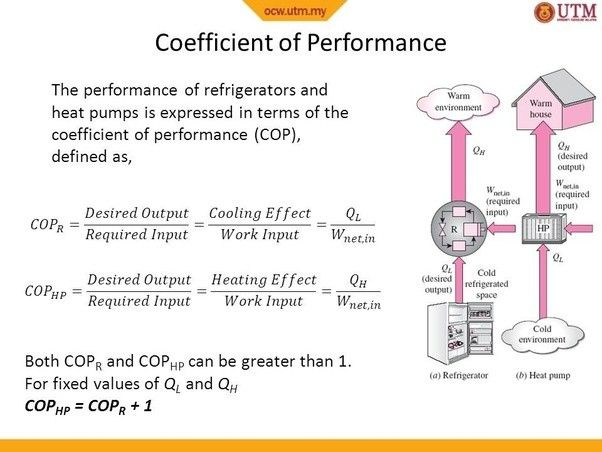 Coefficient Of Performance Cop A Unitless Number That Is The