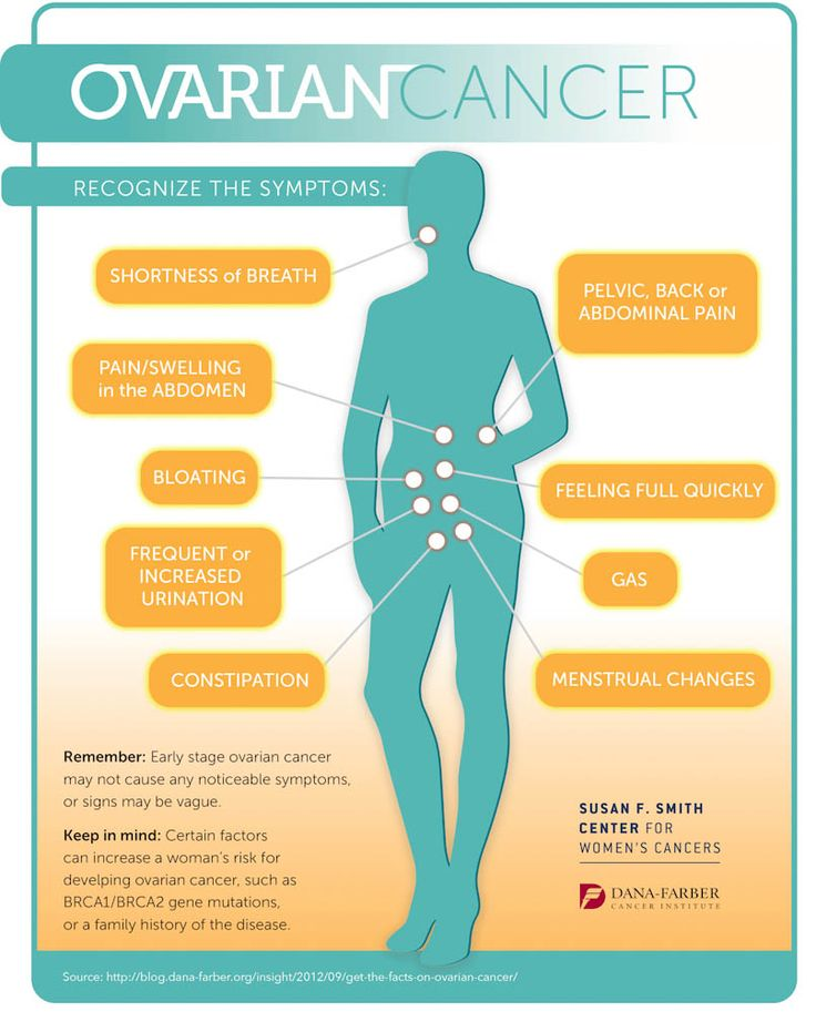 4 Ovarian Cancer Symptoms You Should be Aware Of