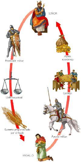 es el periode de la piramide feudal
