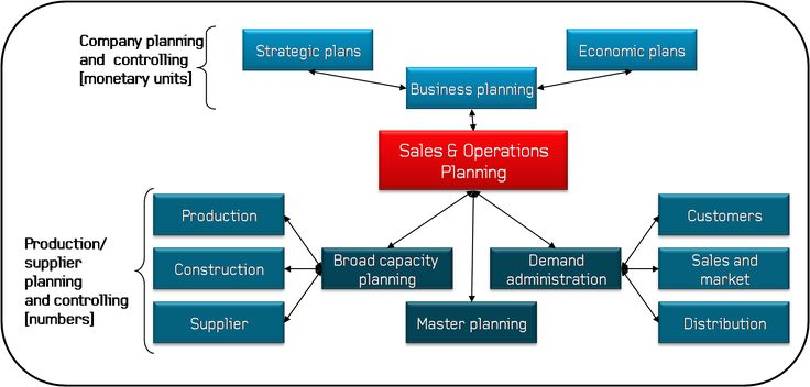 sales planning and operation assignment Assignment cover sheet  food and beverage operations management btec hnc  1 introduction the food and beverage manager is in charge of planning,.