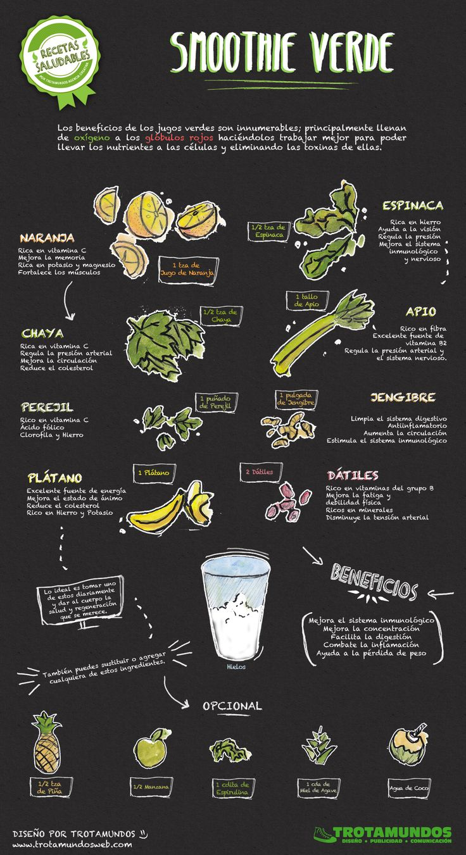 Infografía serie: 'Recetas Saludables' - Smoothie Verde. // Recipes and Infographics.