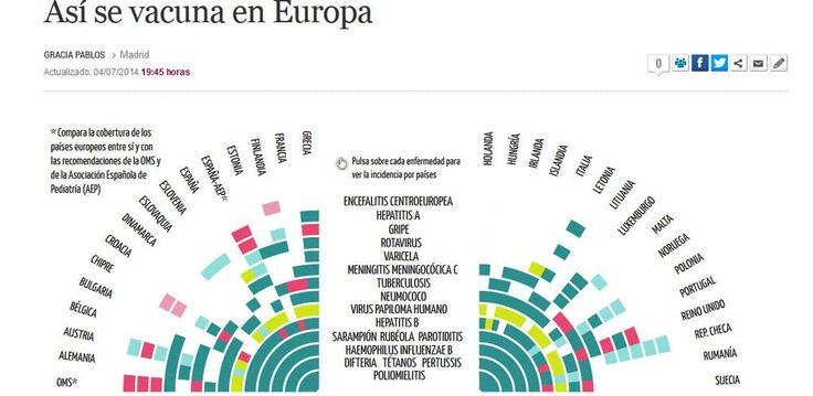 Gráfico sobre la varicela: Así se vacuna en Europa. http://mun.do/1pTH7i4 pic.twitter.com/wnXeIGJwP6