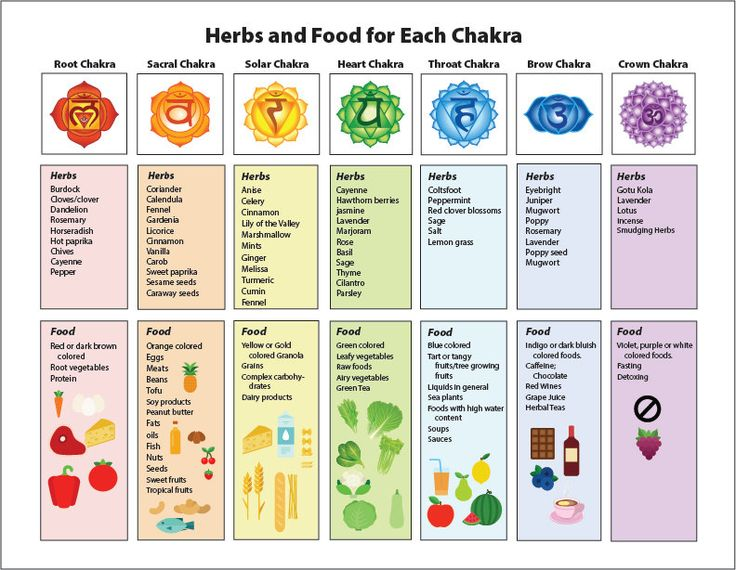 This chart shows you what herbs and foods to eat for each chakra.
