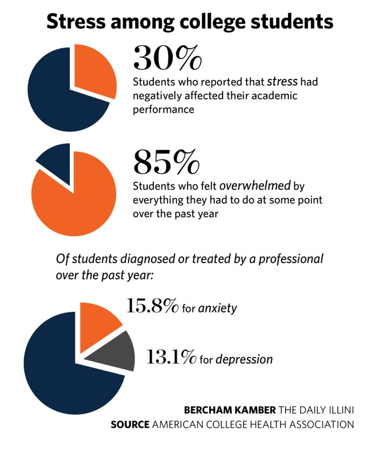 depression among college students essay Among all of the new experiences, and learning and growing opportunities available in a college environment, many may lead to unhealthy levels of stress which hinder students' abilities to socialize and to achieve their academic goals.
