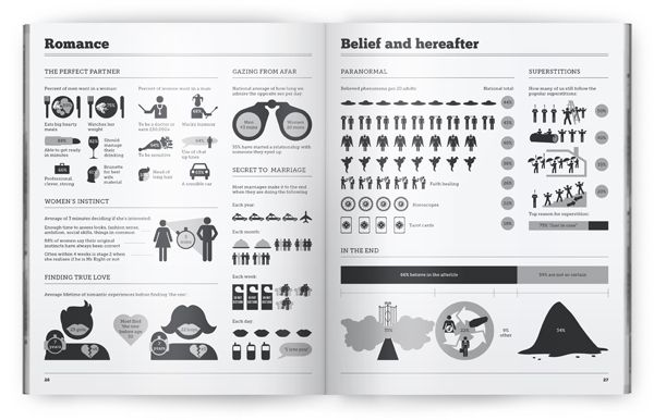 Britistics – UK Infographic by Matthew Rowett, via Behance