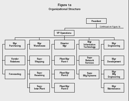 kia motors organizational structure Wiki organizational chart of business information for ford motor company based in dearborn, mi, us by cogmap, the wikipedia of organization charts a place to create and share organization information.