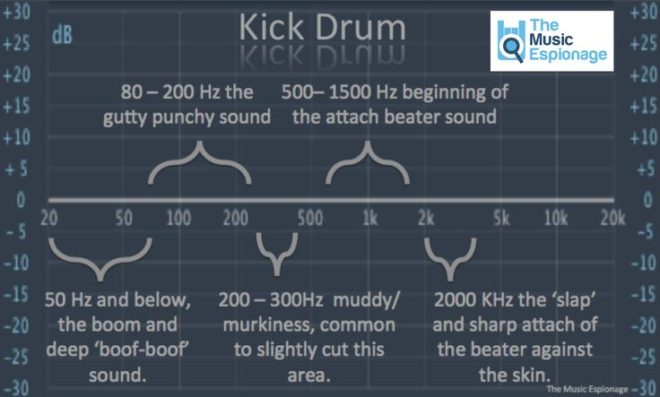 www.themusicespionage.co.uk wp-content uploads 2011 11 Kick-Drum-EQ.png