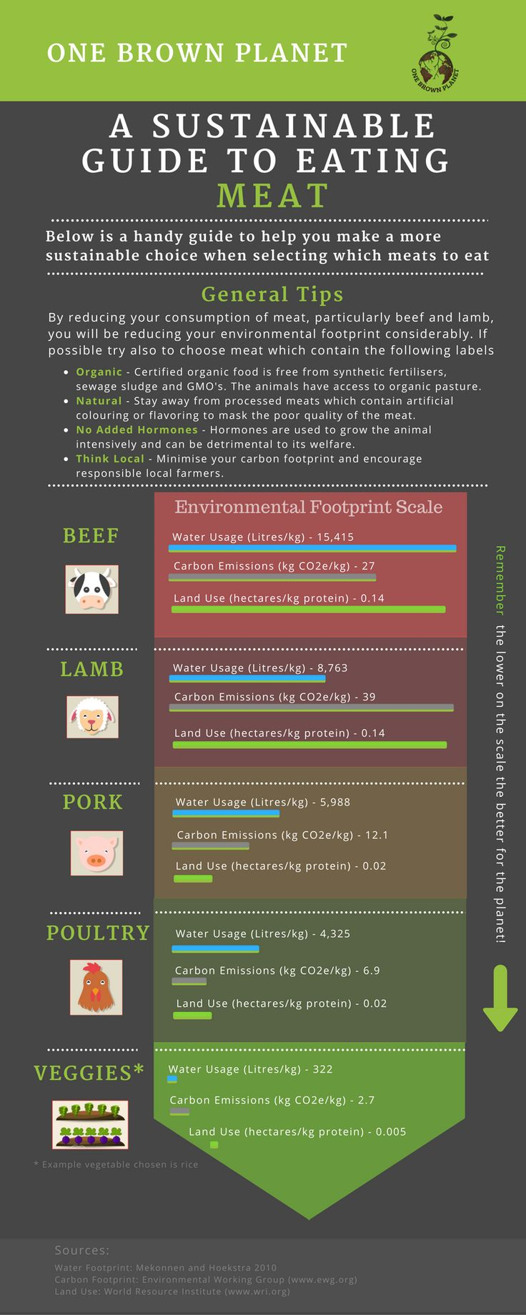 As part of One Brown Planets goal to help people live a more sustainable lifestyle, we have put together the sustainable meat infographic. We hope that this will help you make better choices when trying to decide what food to eat. Eating smarter can reduce your carbon footprint, water footprint and reduce deforestation. Amazing what a simple menu selection can do!