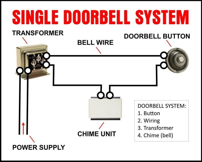 Doorbell Does Not Work How To Fix A Doorbell Doorbell Doorbell Button Doorbell Install