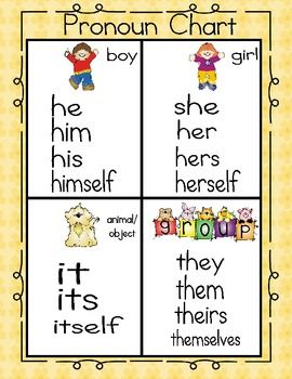 CC Cycle 2, Week 2 Pronoun Chart & Printable Activity