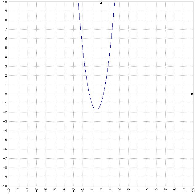 Best 25+ Function grapher ideas on Pinterest Indoor photography - cartesian graph paper