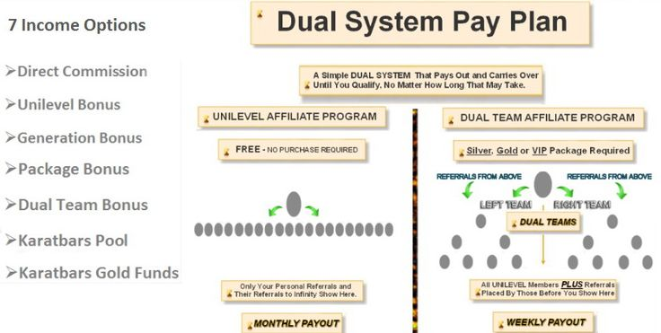 Dual system pay plan - Reach a point where gold accumulate in your account for free - and it's also free to register : http://karatbarsbusinessowners.com