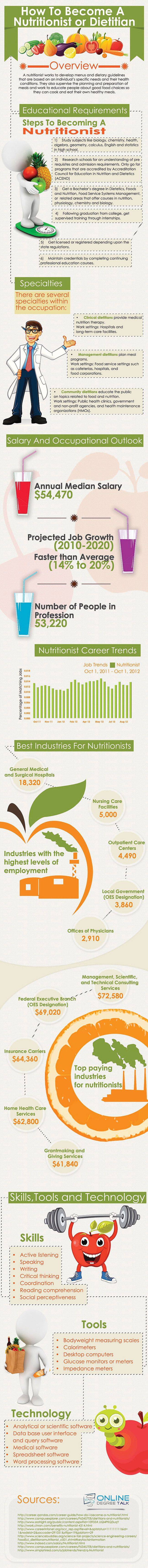 How to Become a Nutritionist or Dietitian