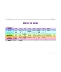 Tipus de Text Itipologies textuals)