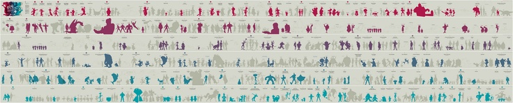 A size chart of about 600 different Hanna-Barbara characters – from Ruff and Reddy (1957) to The Powerpuff Girls (1998) – drawn to scale by Chilean-based graphic designer Juan Pablo Bravo.