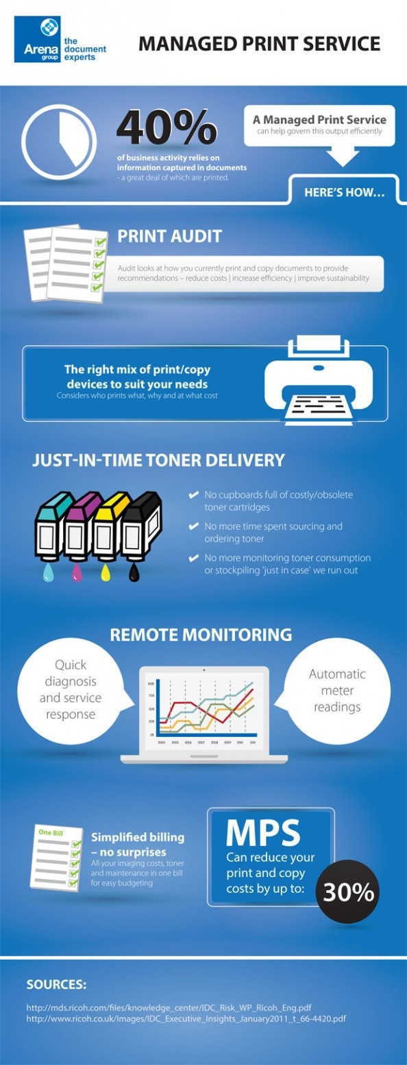 The process behind a tailored Managed Print Service.