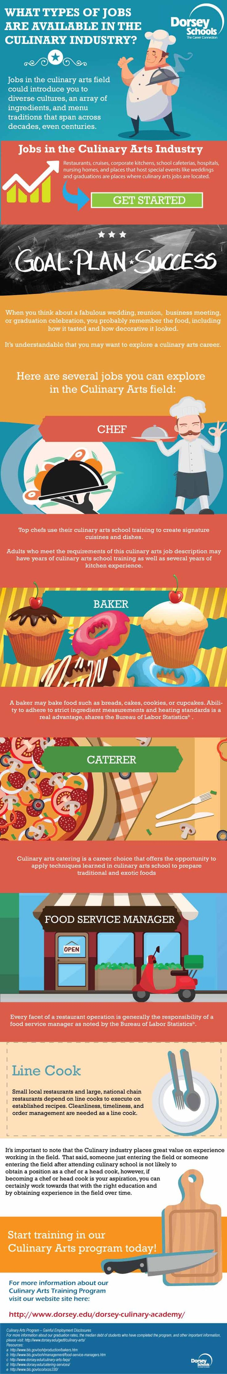 What Types of Jobs Are Available in the Culinary Industry?