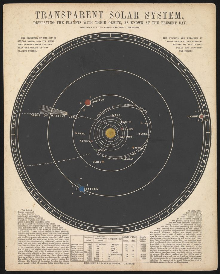 James Reynolds | Astronomical Diagrams | Transparent Solar System (1846) • @HVLAUREN