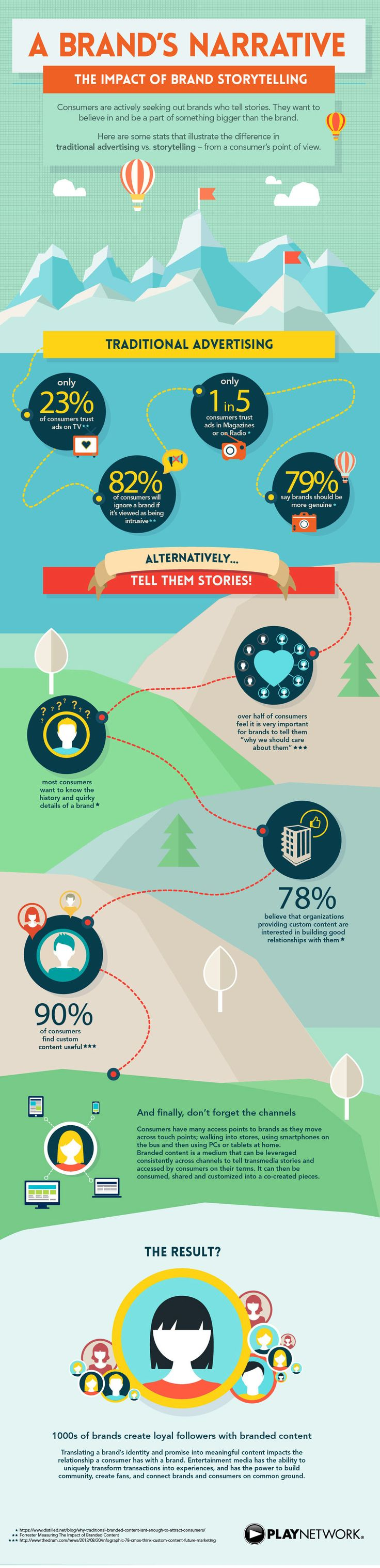 In the pursuit of deeper connections with their desired audience, brands leave behind traditional advertising and find that providing compelling branded content is what really moves consumers to be a part of their story – their brand story. This infographic from PlayNetwork illustrates the importance of brand storytelling, from the consumer's viewpoint.