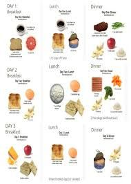 Image result for military diet shopping list