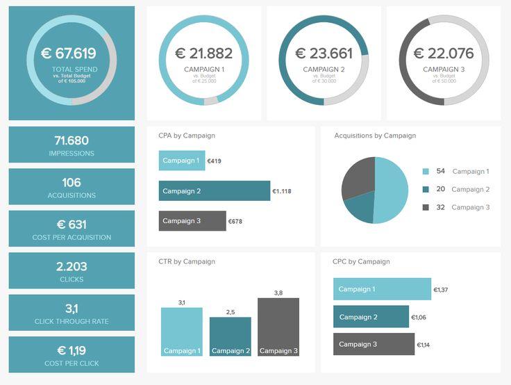 best 25 marketing dashboard ideas on pinterest