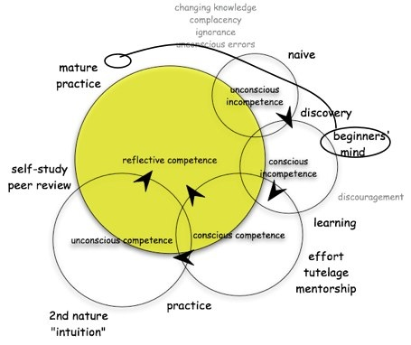 conscious competence learning model pdf
