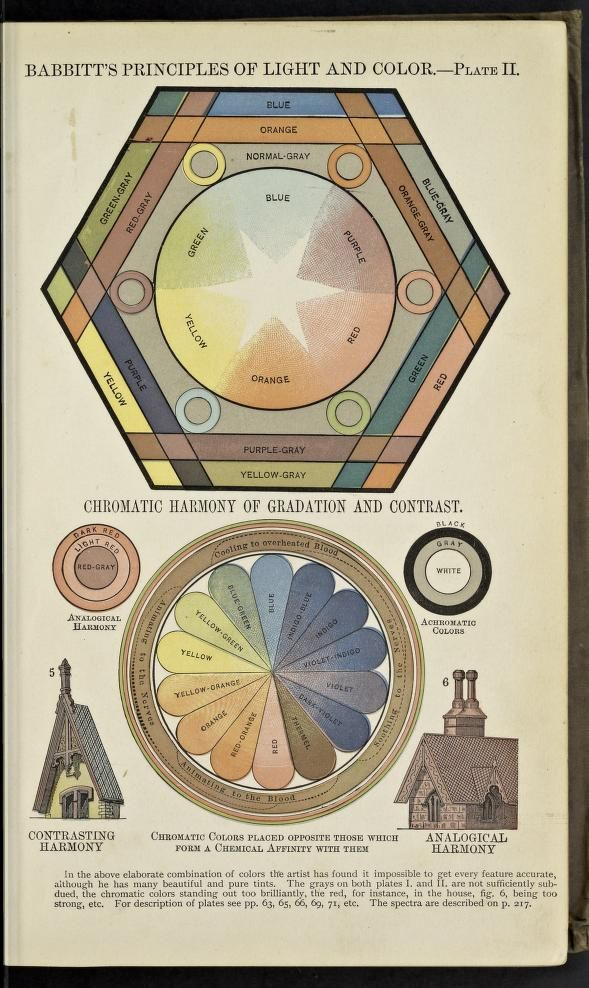 From Edwin D Babbitts Principles Of Light Color