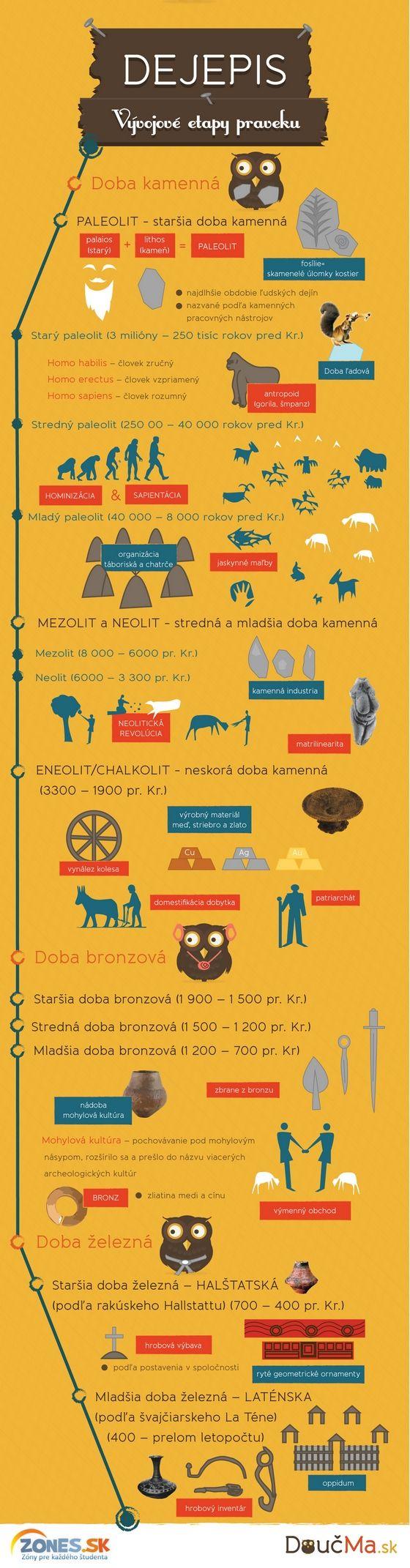 infografika dějepis - Hledat Googlem