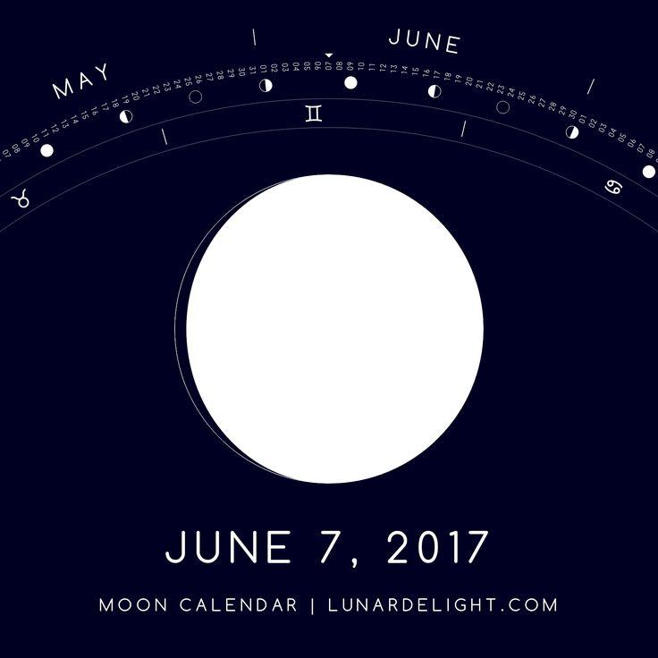 Wednesday, June 7 @ 11:50 GMT  Waxing Gibboust - Illumination: 96%  Next Full Moon: Friday, June 9 @ 13:11 GMT Next New Moon: Saturday, June 24 @ 02:32 GMT