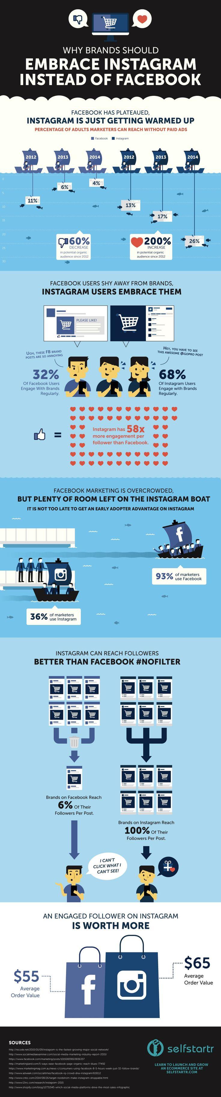 Infographie instagram vs facebook