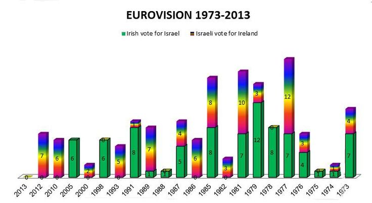 """The Eurovisioion Song Contest: We all watched how Norway gave their voting to Sweden who gave its votes to Iceland who gave its votes to Denmark, to Finland and so on. Greece gave to Cyprus, Moldova to Romania, Austria to Germany, Belarus to Ukraine and Russia etc. What about us, Israel and Ireland who do not have a blocking neighborhood??? Should we create our own inter-dependency?... We may call it """"the ex-British colonies"""" block and have a solid voting block"""