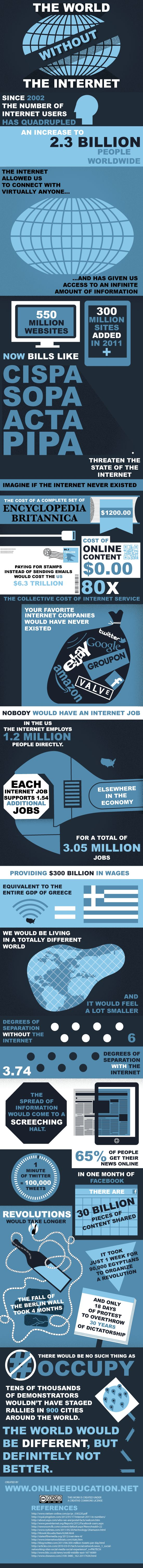 World without Internet, this is kind of old but such an interesting infographic! The Internet is SO huge now.