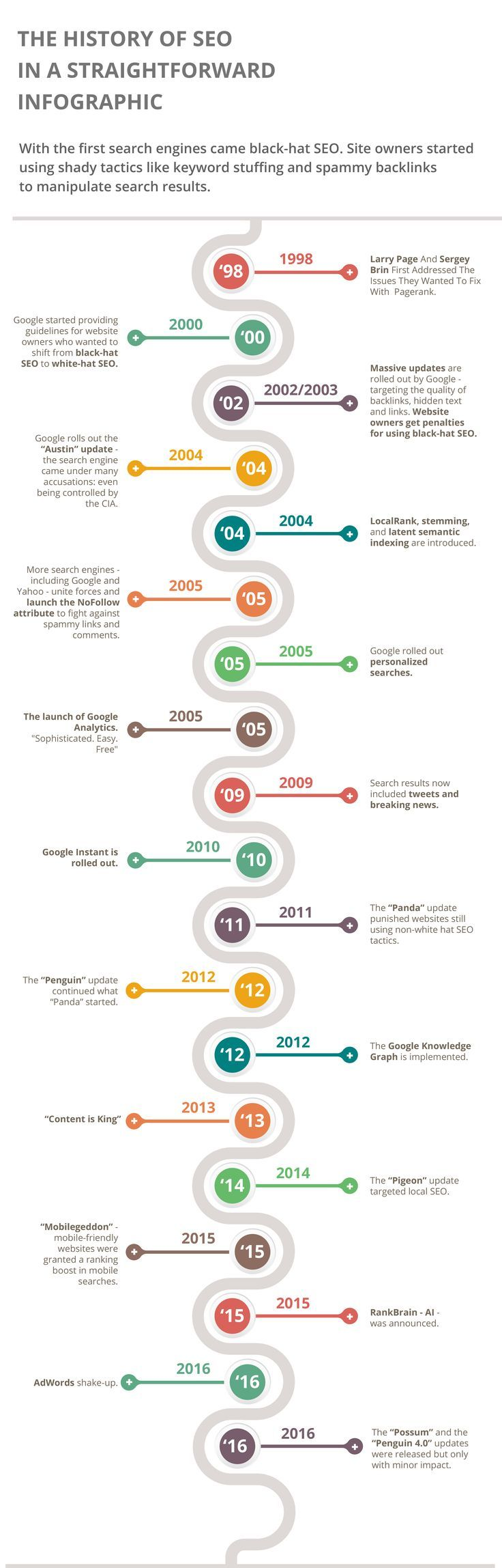 Before we actually get started on the history of SEO, let's have a look at some chronological milestones. Just to put things into perspective.