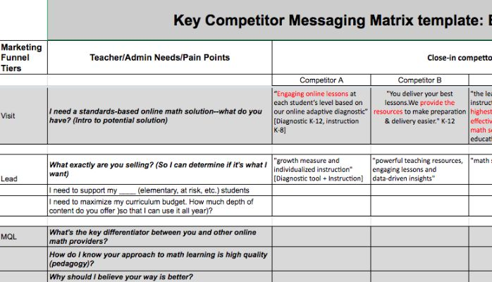 Image result for messaging template Marketing Pinterest - audit findings template