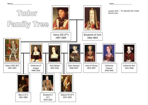 Queen elizabeth family tree on Pinterest | British royal ...