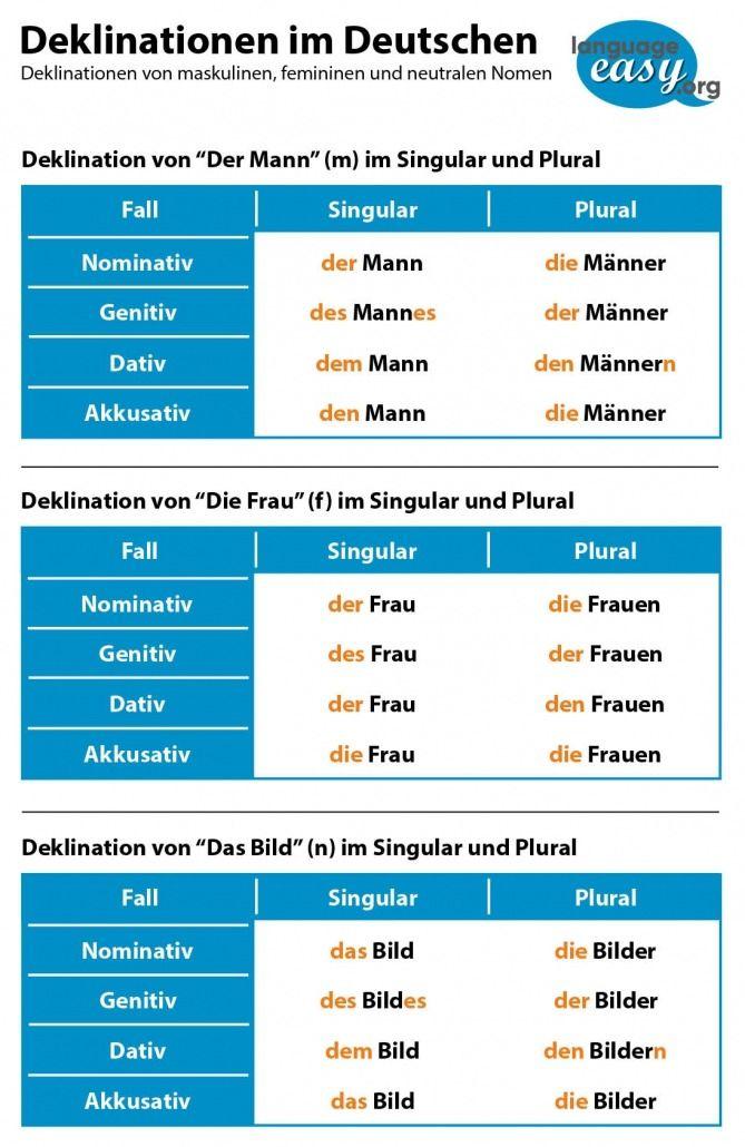 German Nouns Learn German German Language Learning German Grammar