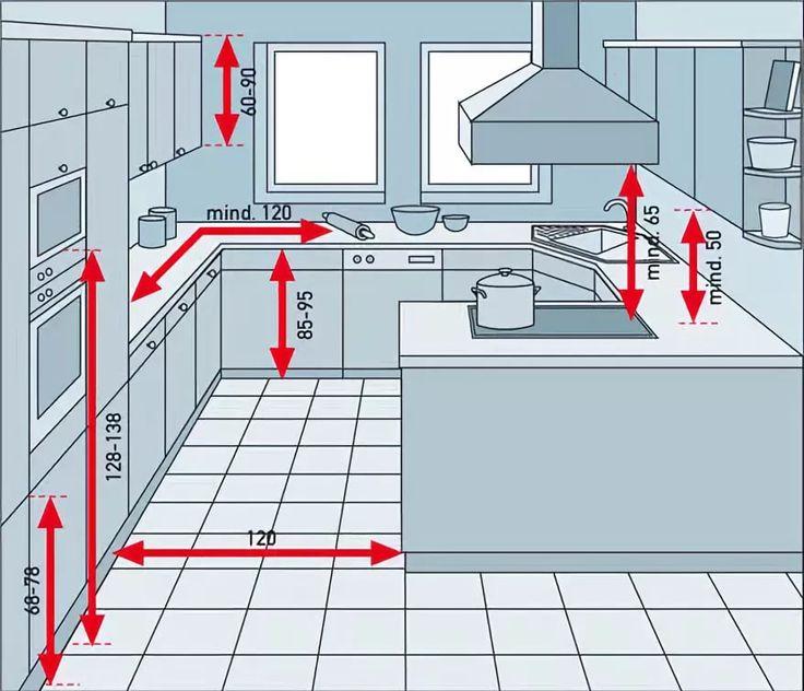 эргономика кухни правильное планирование кухни: 14 тыс изображений найдено в Яндекс.Картинках