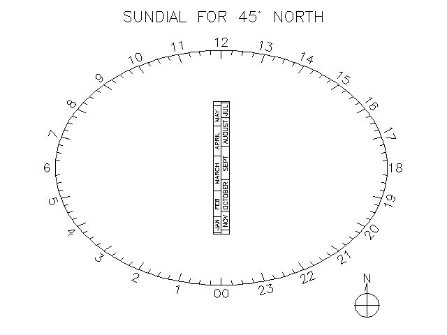 how to build a sun dial