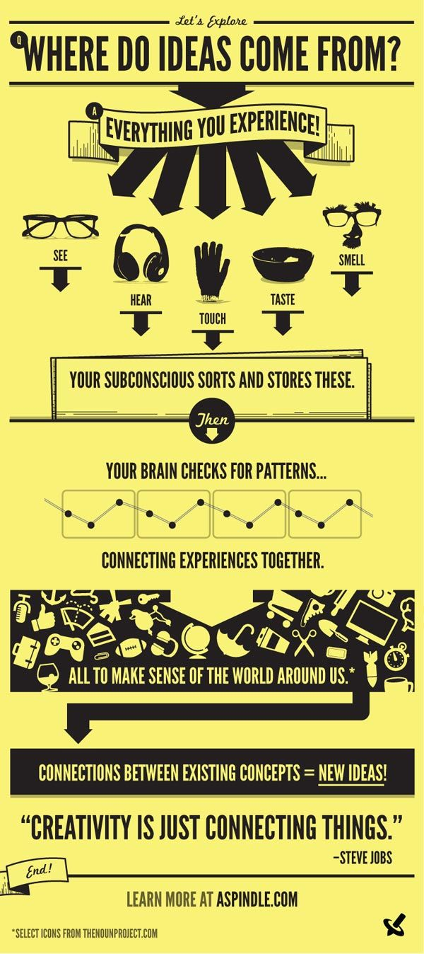 Where Do Ideas Come From? | An Infographics About Creativity