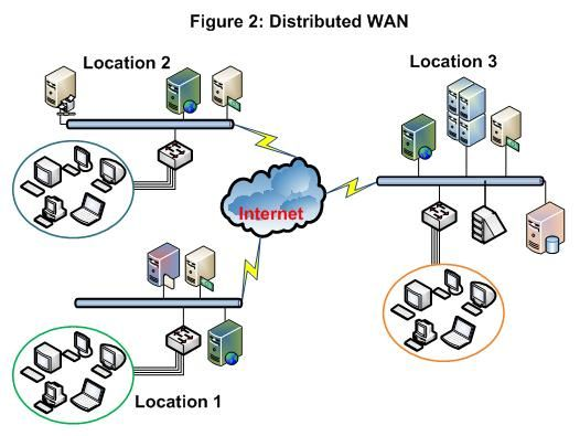 Wan Network Design Wide Area Networks Wan