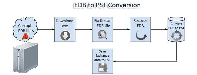 https://edbtopstconversion.codeplex.com/
